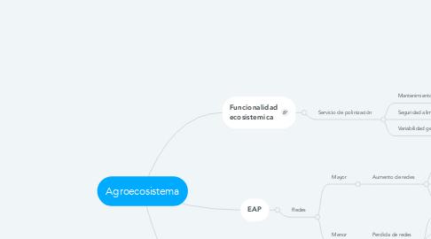 Mind Map: Agroecosistema