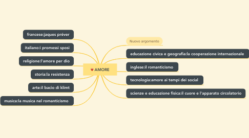 Mind Map: AMORE