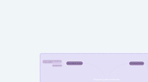 Mind Map: Financial system of Ukraine