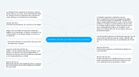 Mind Map: CONVENCIÓN DE LOS FERECHOS DE LOS NIÑOS.