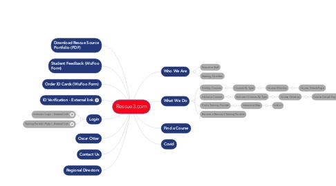 Mind Map: Rescue3.com