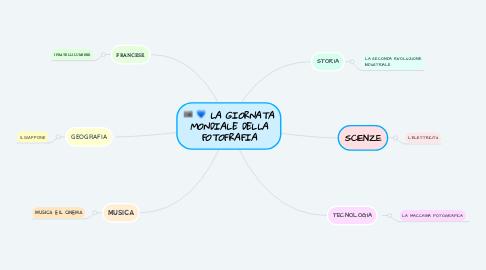 Mind Map: LA GIORNATA MONDIALE DELLA FOTOFRAFIA