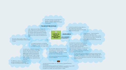 Mind Map: FUENTES DEL DERECHO INTERNACIONAL PRIVADO.