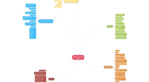 Mind Map: O dilema das redes sociais.