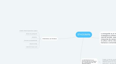 Mind Map: ETNOGRAFIA