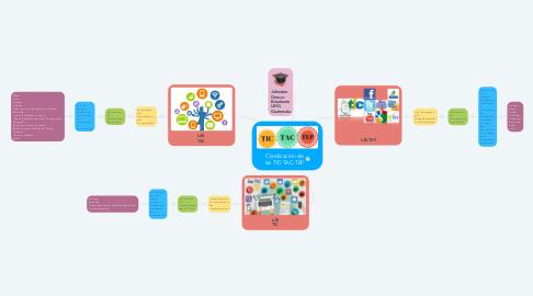 Mind Map: Clasificación de las TIC-TAC-TEP