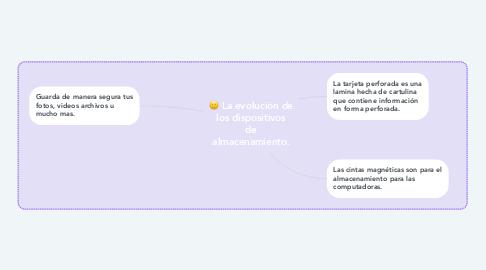 Mind Map: La evolución de los dispositivos de almacenamiento.