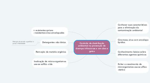 Mind Map: Controle de desinfecção ambiental na prevenção de doenças infecciosas e em cães e gatos