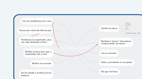 Mind Map: EM DEFESA DE CRISTO