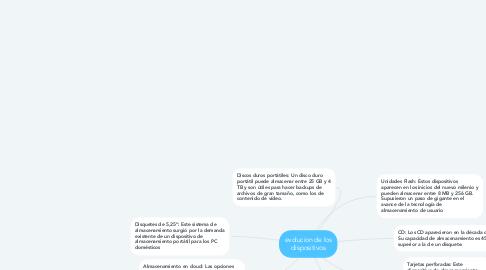 Mind Map: evolucion de los dispositivos