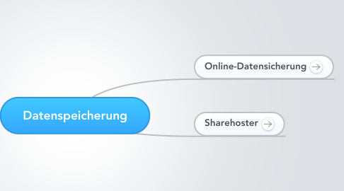Mind Map: Datenspeicherung