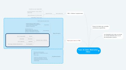 Mind Map: Tipos de datos Abstractos (TDA)