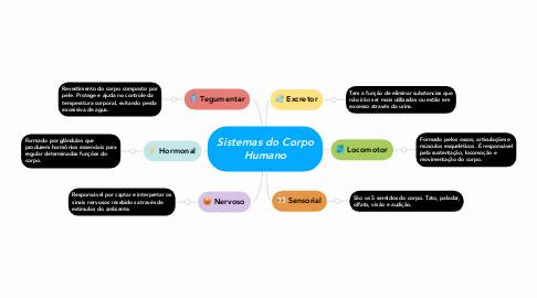 Mind Map: Sistemas do Corpo Humano