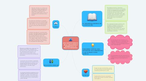 Mind Map: EDUCACIÓN FAMILIAR: DE LA CIRCULARIDAD DOGMÁTICA A LA PRÁCTICA REFLEXIVA.