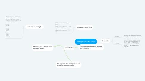Mind Map: Multiplos e Divisores