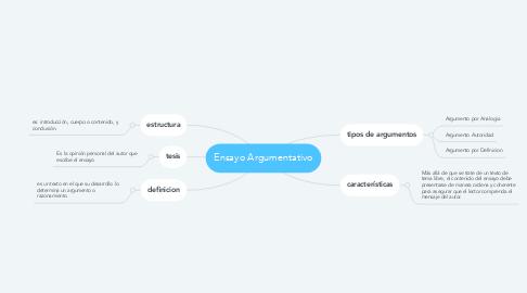 Mind Map: Ensayo Argumentativo