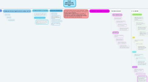 Mind Map: PLAN AMPLIADO DE INMUNIZACION (PAI)
