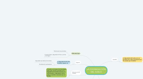 Mind Map: LA DEGRADACIÓN DEL SUELO