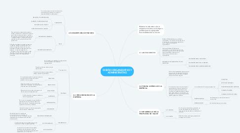 Mind Map: DISEÑO ORGANIZATIVO Y ADMINISTRATIVO