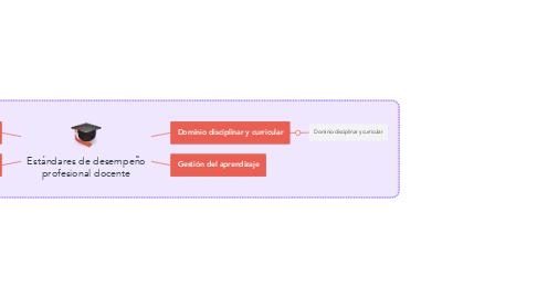 Mind Map: Gestión Escolar
