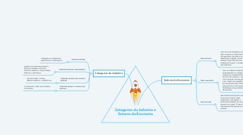 Mind Map: Categorias da Indústria e Setores da Economia