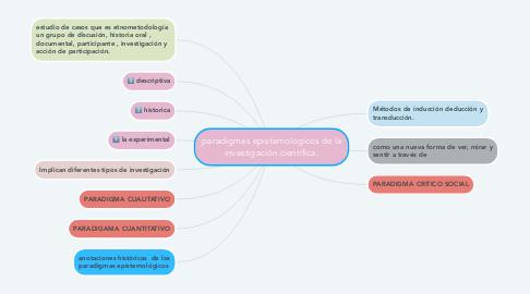 Mind Map: paradigmas epistemológicos de la investigación científica.