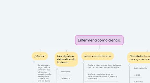 Mind Map: Enfermería como ciencia.