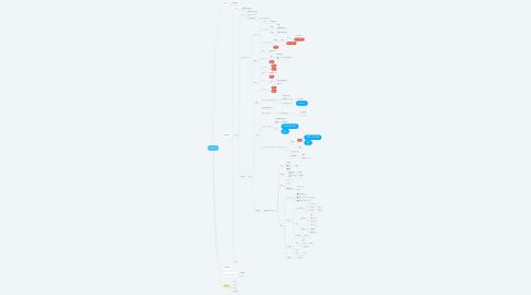 Mind Map: R3.5.7