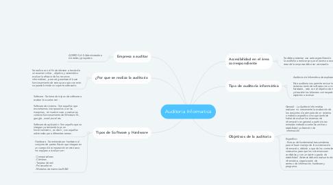 Mind Map: Auditoria Informatica