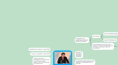 Mind Map: JONATHAN FRIEDMAN