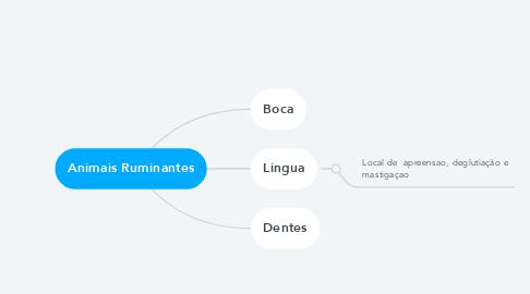 Mind Map: Animais Ruminantes
