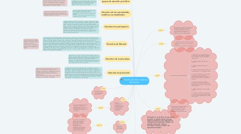 Mind Map: Constitución de la republica del Ecuador