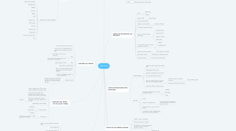 Mind Map: ABSOLUT