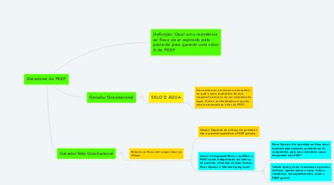 Mind Map: Geradores de PEEP