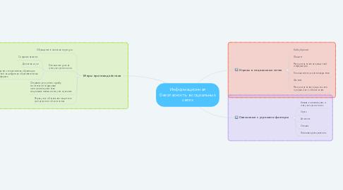 Mind Map: Информационная безопасность в социальных сетях