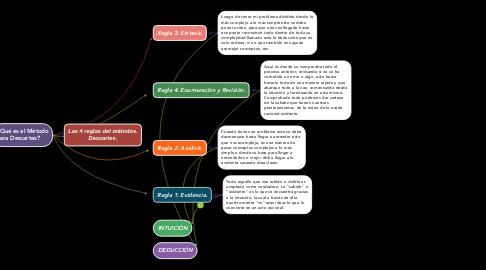 Mind Map: Las 4 reglas del métodos. Descartes.