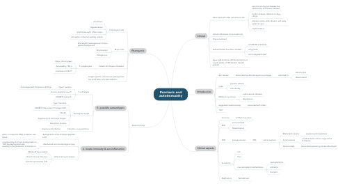 Mind Map: Psoriasis and autoimmunity
