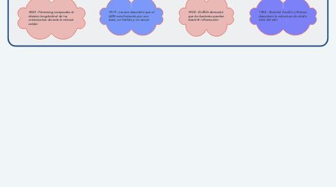 Mind Map: Historia del ADN
