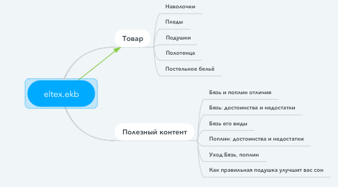 Mind Map: eltex.ekb
