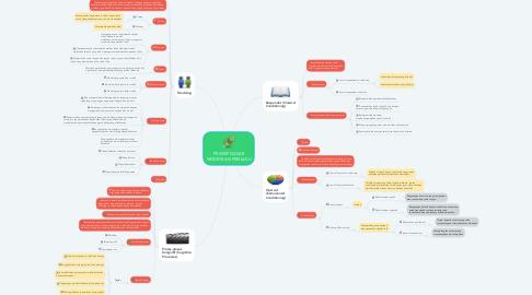 Mind Map: PRINSIP DASAR MODIFIKASI PERILAKU