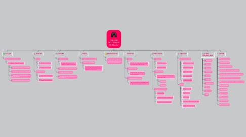 Mind Map: CIRI-CIRI MODIFIKASI PERILAKU