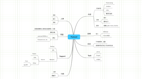 Mind Map: Postcard