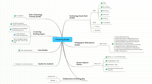 Mind Map: E-learning Guides