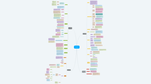 Mind Map: Elementos del Derecho Administrativo