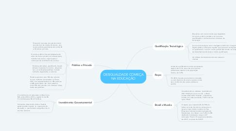Mind Map: DESIGUALDADE COMEÇA NA EDUCAÇÃO