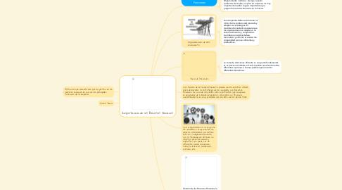 Mind Map: Importancia de los Recursos Humanos.