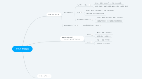 Mind Map: 中島商事様提案