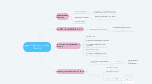 Mind Map: psicología social de la familia