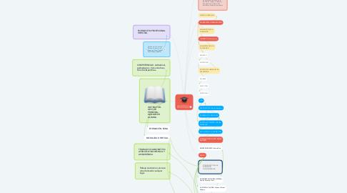 Mind Map: ADMINISTRACIÓN EDUCATIVA- SENA