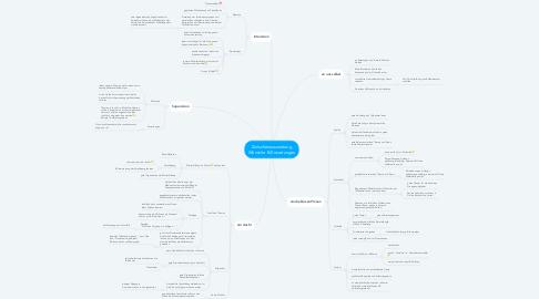 Mind Map: Zwischenauswertung Wünsche & Erwartungen